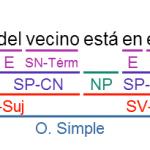 Soluciones ejercicios sintaxis (B-1)