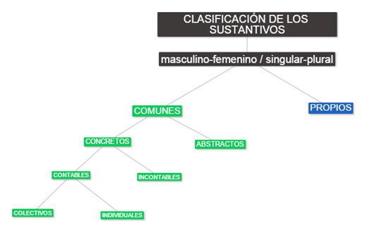 cuadro clasificación sustantivos